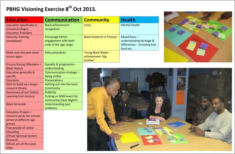 PBHG Visioning exercise Oct 2013